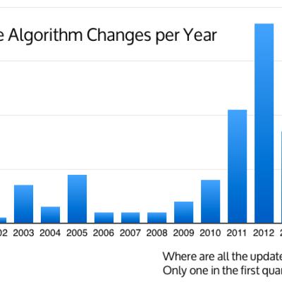 Nous sommes bernés : Pourquoi Google ne veut plus annoncer de mise à jour Majeures